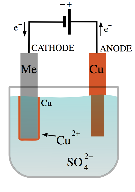 Copper_electroplating